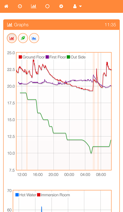 Zone temperature chart for last 24 hours. Vertical light orange lines represent when boiler was one for this zone.